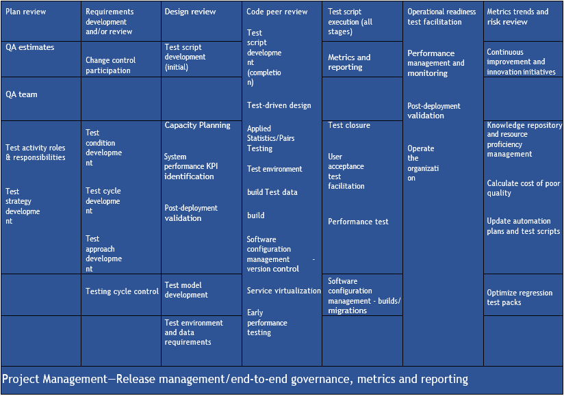 QA project management