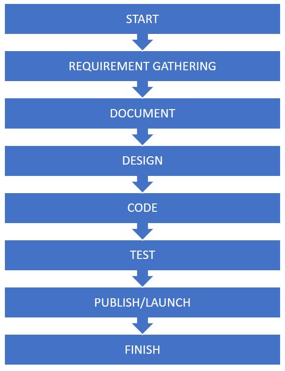 Web-development process
